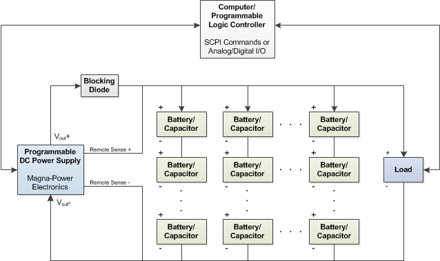 Figure 1. Typical setup using a programmable DC power supply for battery or capacitor charging Icon